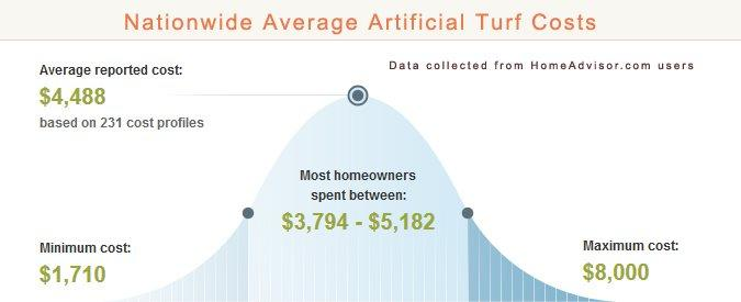 Average Artificial Turf Prices