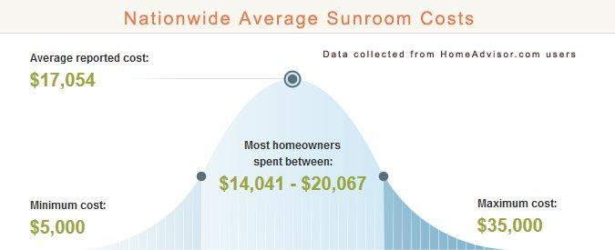 Average Sundroom Prices