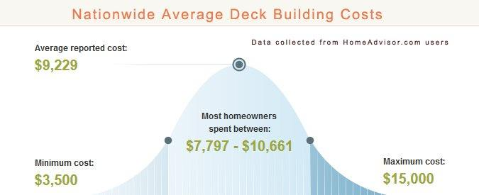 compare how much it costs to hire a deck builder vs diy