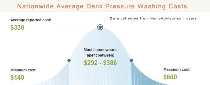 Diy vs hiring a deck pressure washer find out your for Corian cost per square foot
