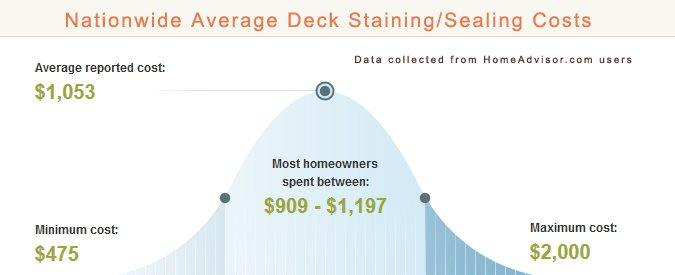 Average Deck Sealing and Staining Prices
