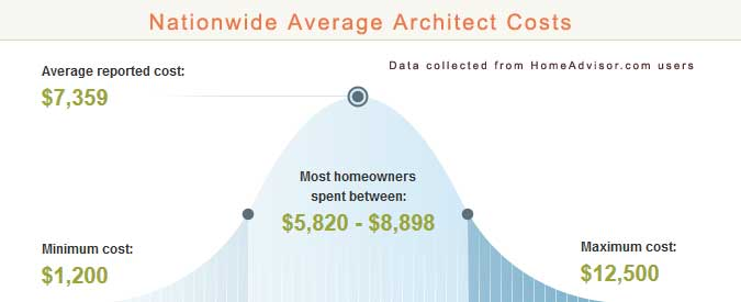 2018 Average Architect Cost Calculator Hiring An Architect To