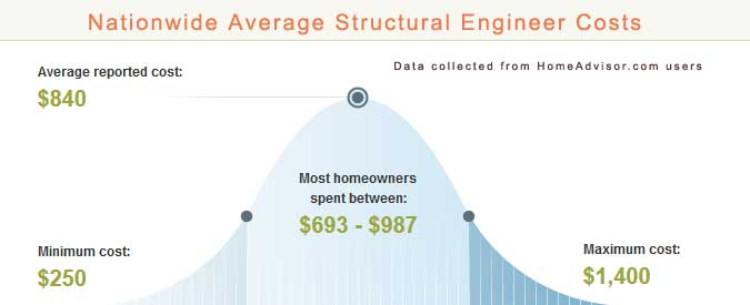 Structural Engineer Cost