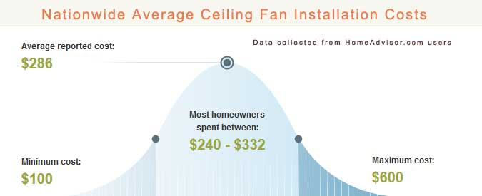 2021 Average Ceiling Fan Installation Costs How Much Does It Cost To Have An Electrician Install A Ceiling Fan
