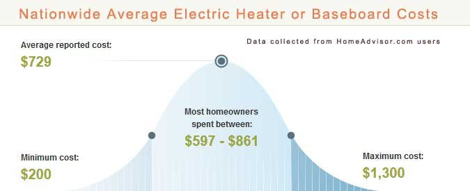 Types Of Home Electric Heaters Review 2018 Average Costs