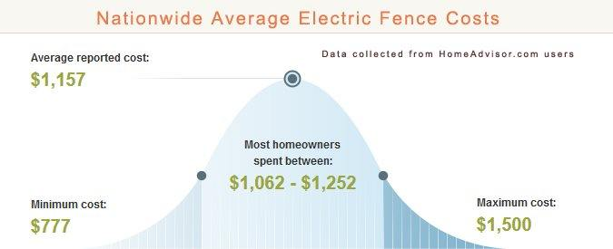 Average Electric Fence Prices