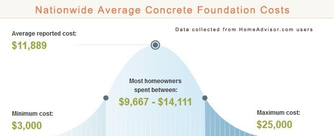 Compare 2018 average concrete house foundation price for How much does a concrete house cost to build