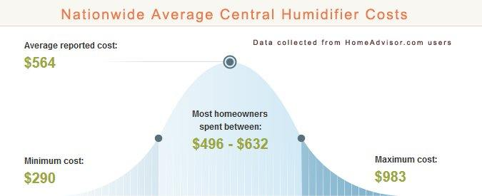Central Humidifier Installation Cost