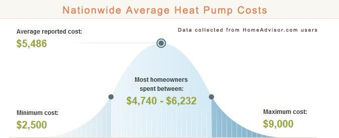 Average Heat Pump Cost Chart