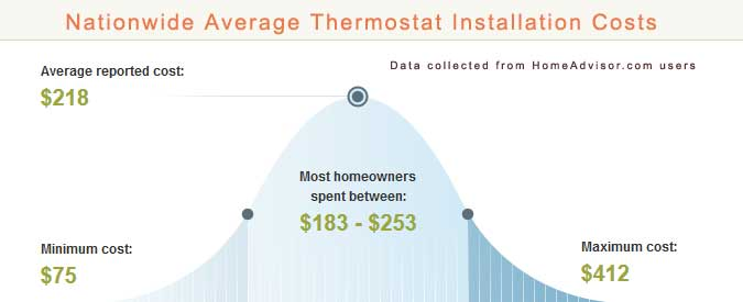Thermostat Installation Cost