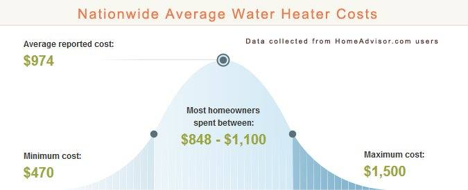 Compare 2019 Average Electric Vs Gas Water Heater Costs