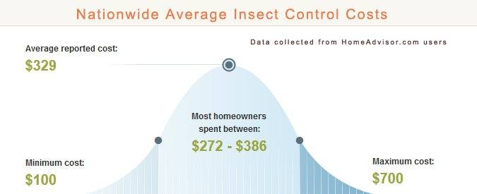 Average Bee Exterminator Prices