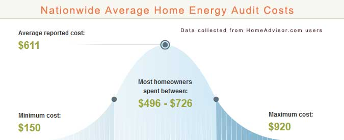 Home Energy Audit Cost