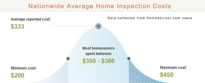 Home Inspection Prices