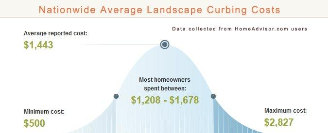 2017 Average Landscape Curbing Installation Prices - How Much Does