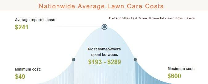 Average Lawn Care Service Prices