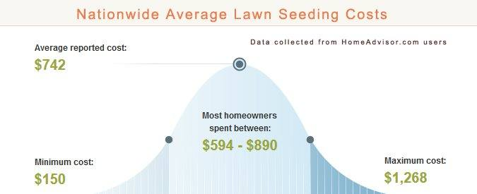 Average Lawn Seeding Prices
