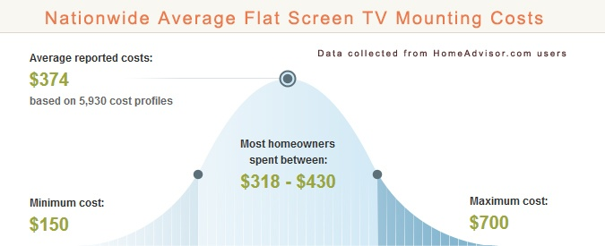 2020 Average Tv Mounting Prices Costs Sizes Kits And