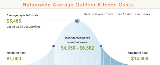 Average Cost of Outdoor Kitchen
