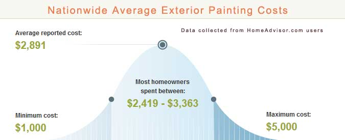 Exterior House Painter Cost