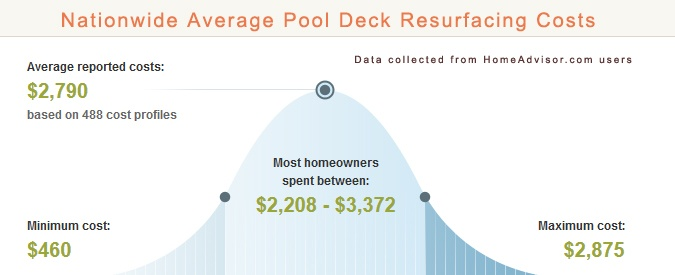 Average Cost to Resurface Worn Pool Deck