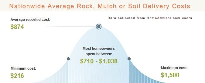 Average Crushed Rock Delivery Prices
