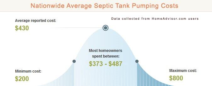 Average Septic Tank Cleaning Prices