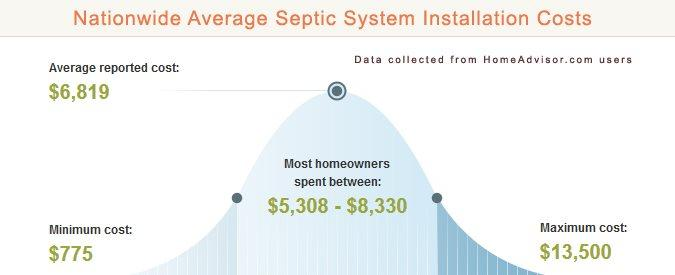 Average Septic System Installation Prices