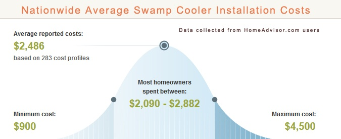 Cost to Install Swamp Cooler