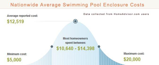 Average Pool Enclosure Prices