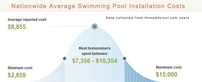 2018 average fiberglass pool installation costs is a - How much does the average swimming pool cost ...