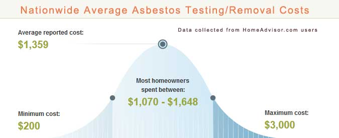 Average Asbestos Testing And Removal Costs How To Get Rid Of - Average cost of asbestos tile removal