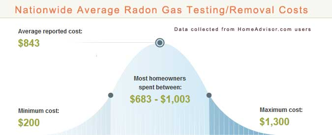 2018 Average Radon Gas Testing And Removal Services Cost