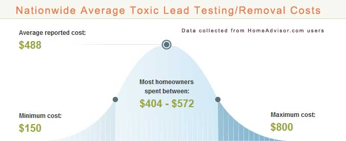 Average Cost To Removal Lead Based Paint