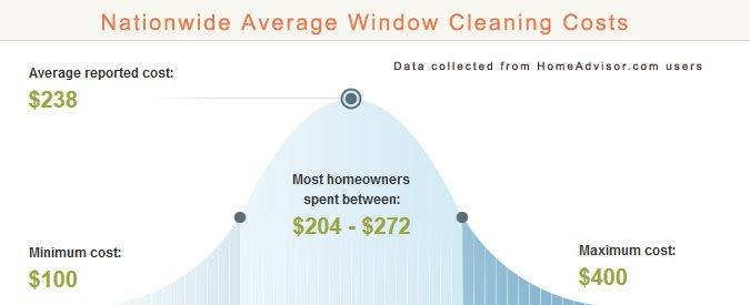 Average Window Cleaning Prices