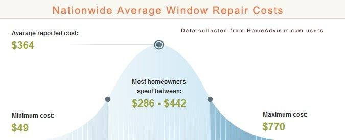 Average Window Repair Prices