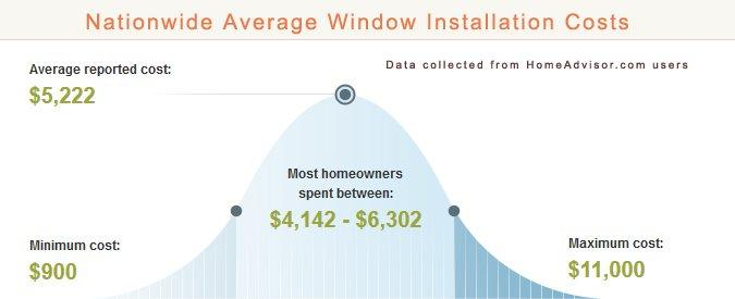 Average cost for window installation