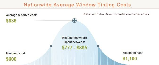 2017 Average Home Window Tinting Costs How Much Does