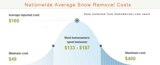 Cost to Hire a Snow Plow